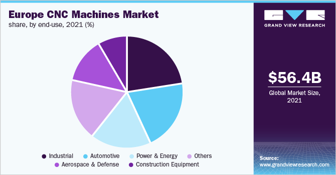 Europe CNC machines market