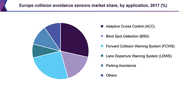 Europe collision avoidance sensors market