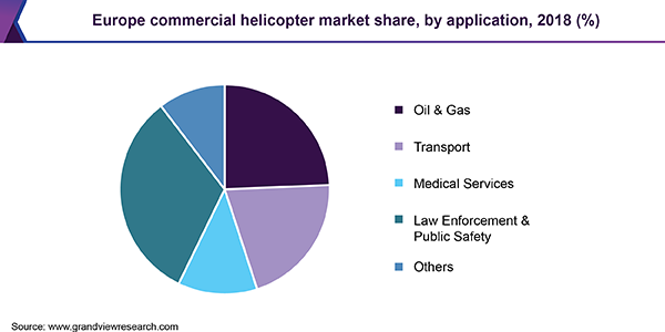 Europe commercial helicopter market share, by application, 2018 (%)