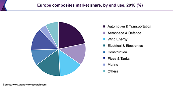 Europe composites market share, by end use, 2018 (%)
