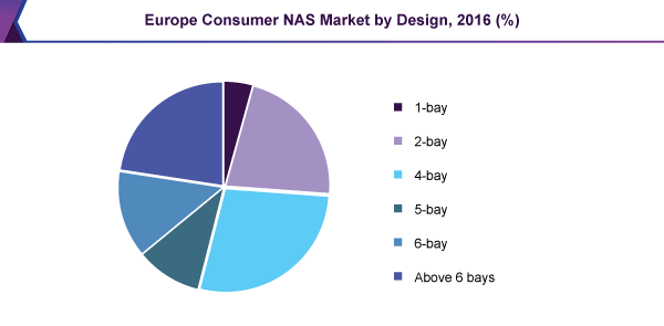 Europe Consumer NAS Market by Design, 2016 (%)