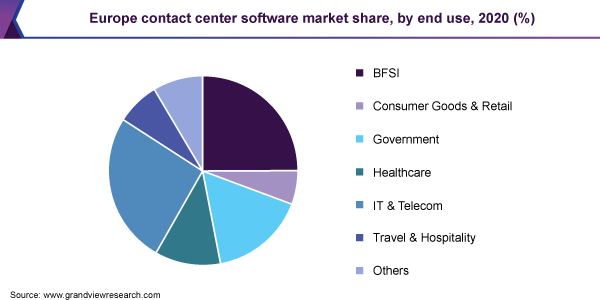 Europe contact center software market share, by end use, 2020 (%)