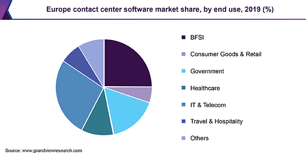 Europe contact center software market share, by end use, 2016 (%)