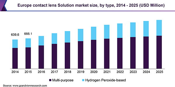 Europe contact lens Solution Market