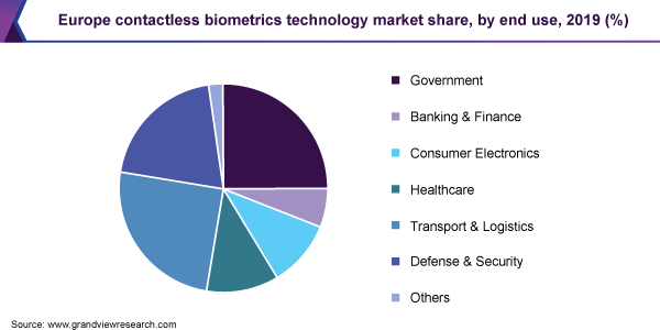 Europe contactless biometrics technology market share