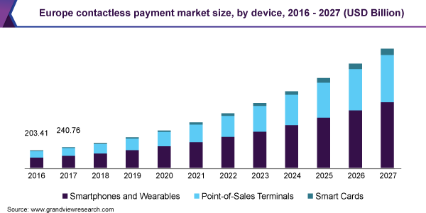 Europe contactless payment market size