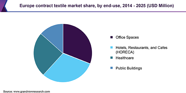 Europe contract textile market share, by end-use, 2014 - 2025 (USD Million)