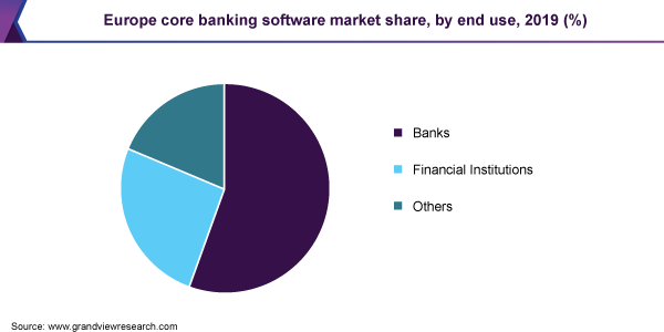 Europe core banking software market share, by end use, 2019 (%)