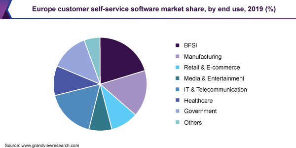 Europe customer self-service software market share, by end use, 2019 (%)