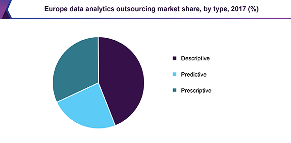 Europe data analytics outsourcing market