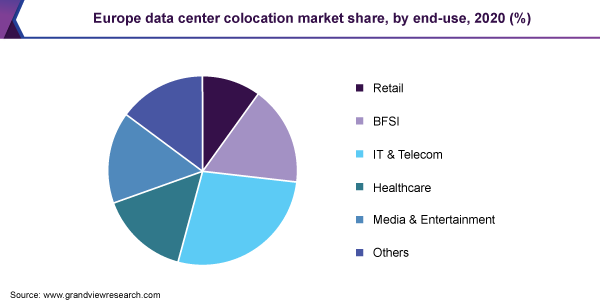 Europe data center colocation market share, by end-use, 2020 (%)