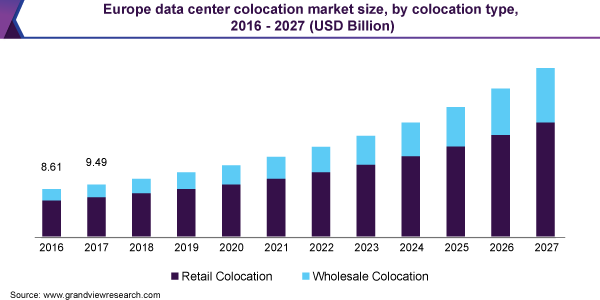 Europe data center colocation market size