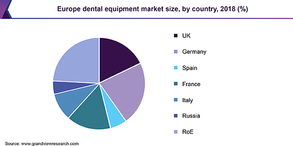 Europe dental equipment market