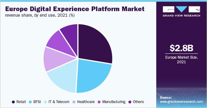 Europe digital experience platform market