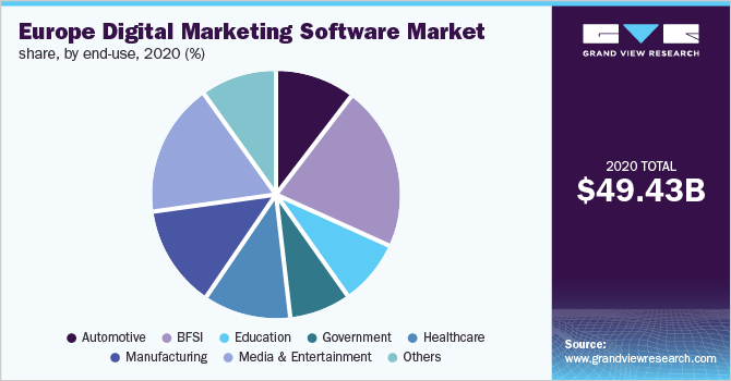 Europe digital marketing software market