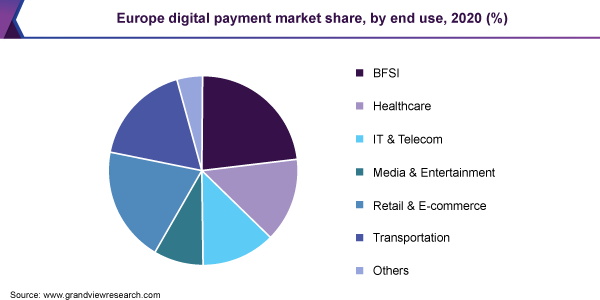 Europe digital payment market share, by end use, 2020 (%)