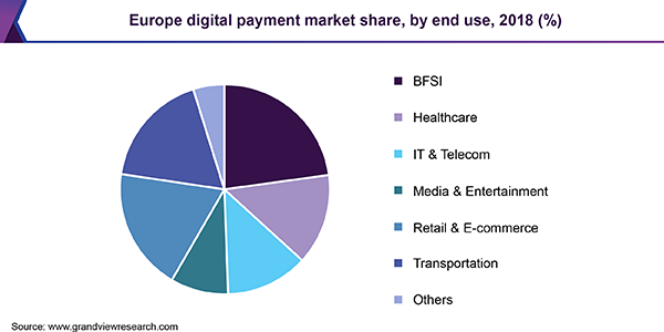 Europe digital payment Market