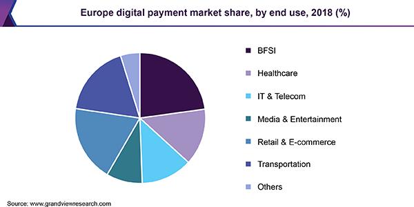 Europe digital payment Market