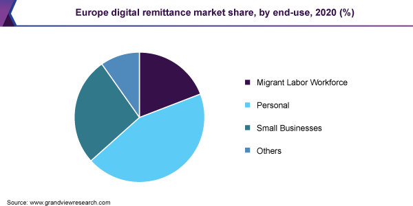Europe digital remittance market share