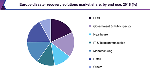Europe disaster recovery solutions market