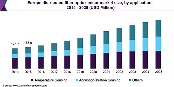 Europe distributed fiber optic sensor market