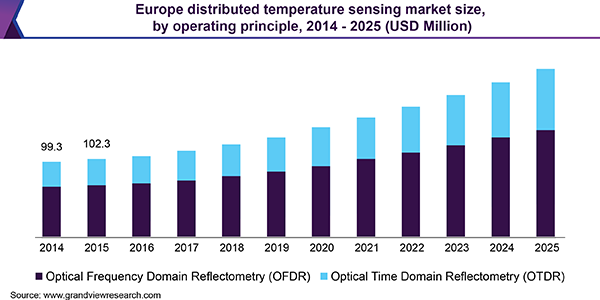 Europe distributed temperature sensing market size, by operating principle, 2014 - 2025 (USD Million)