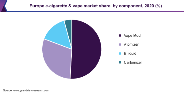 Europe e-cigarette and vape market revenue share by component, 2018 (%)