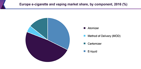 Europe e-cigarette and vaping market share, by component, 2016 (%)