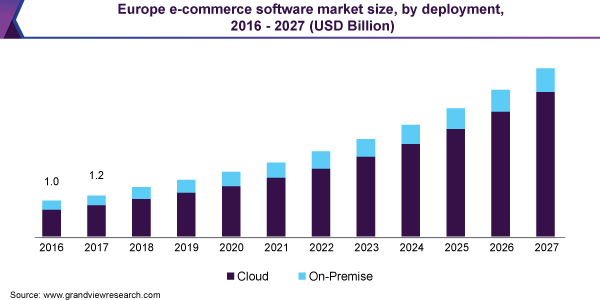 https://www.grandviewresearch.com/static/img/research/europe-e-commerce-software-market.png