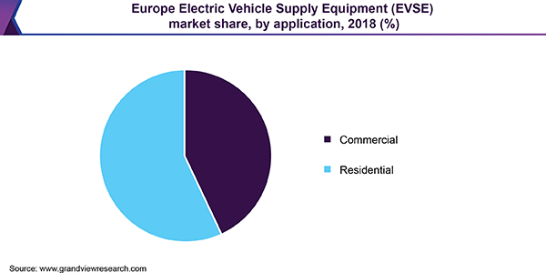 Europe Electric Vehicle Supply Equipment (EVSE) market share, by application, 2018 (%)