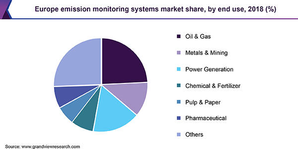 Europe emission monitoring systems market share, by end use, 2018 (%)