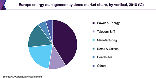 Europe Energy Management Systems market share, by vertical, 2018 (%)