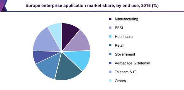 Europe enterprise application market share, by end use, 2016 (%)