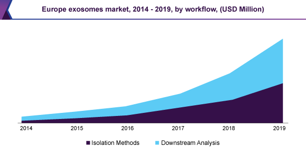 Europe exosomes market, 2014 – 2019, by workflow, (USD Million)