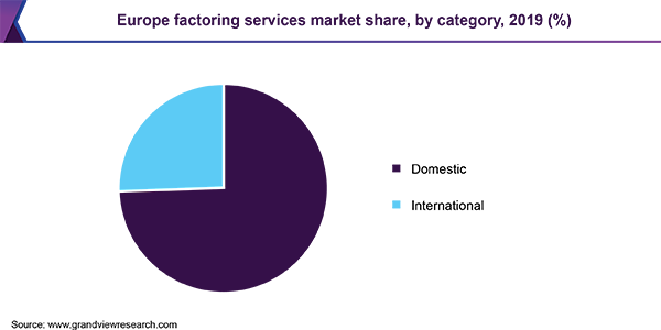 Europe factoring services market share