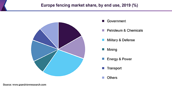 Europe fencing market share, by end use, 2019 (%)