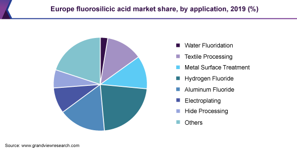 Europe fluorosilicic acid market share