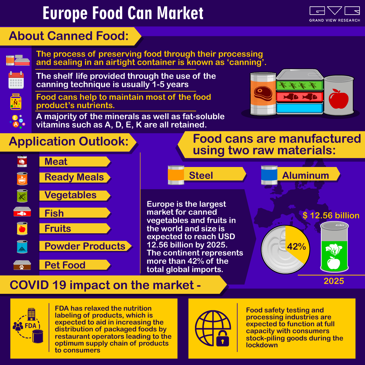 Europe Food Can Market