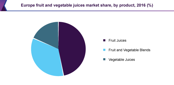 Europe fruit and vegetable juices market share, by product, 2016 (%)