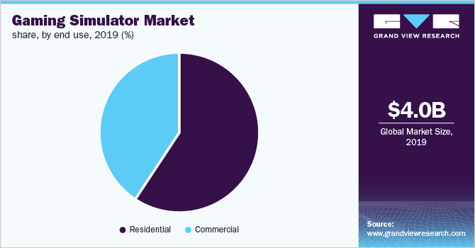 Europe gaming simulator market share, by end use, 2019 (%)