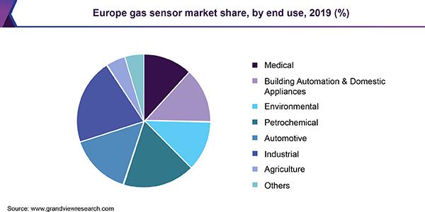 Europe gas sensor market share, by technology, 2016 (%)