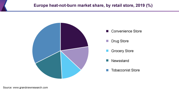 Europe heat-not-burn market share, by retail store, 2019 (%)