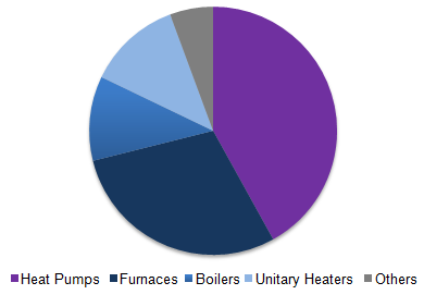 Europe heating equipment market share, by product, 2015