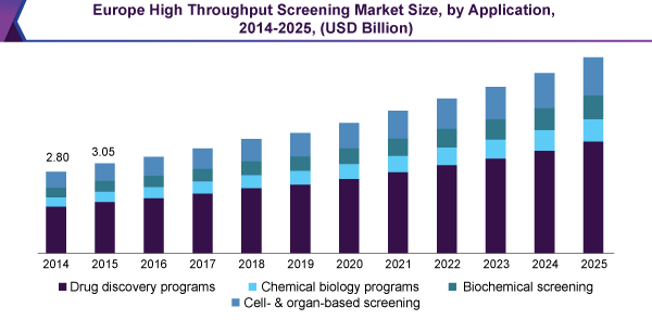 Europe High Throughput Screening Market size