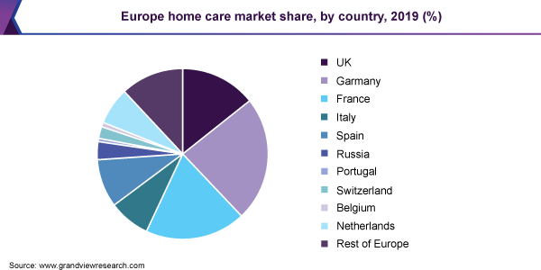 Europe home care market share