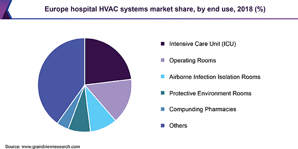 Europe hospital HVAC systems market