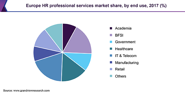Europe HR professional services market share, by end use, 2017 (%)