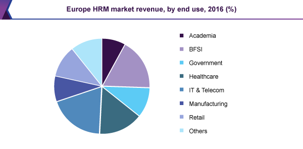 Europe HRM market revenue, by end use, 2016 (%)