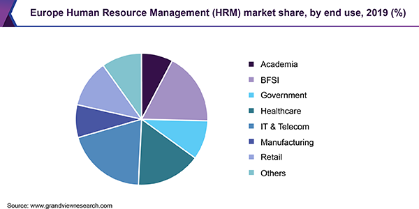 Europe Human Resource Management market