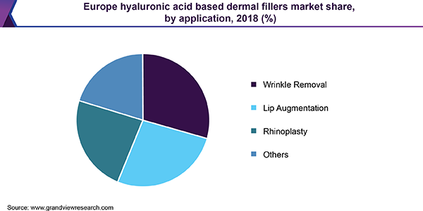 Europe hyaluronic acid based dermal fillers market
